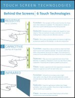 Behind the Screens | 6 Touch Technologies