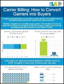 Carrier Billing – How to Convert Gamers into Buyers [Infographic]