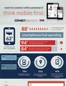 Infographic: Think Mobile First
