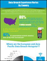 Infographic Highlights Data Breach Variance Between Countries | POS | Security | Compromise | Retail | Trends