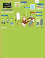 Infographic: The Latest Look at Hiring in the Service Industry