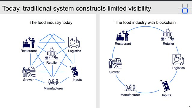 Technology Management Image: How Blockchain Technology Improves Food Supply Chain
