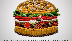 Report card: 20 of country's largest chains fail antibiotics policies