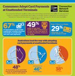 Infographic – Consumers Adopt Card Payments at Unattended Terminals