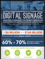 Infographic: Digital Signage: Drive-thru Technology for the Next Generation