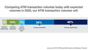 FI execs who took the formal survey also predicted a significant increase over current ATM transaction volumes — 74 percent expected to see at least some growth in ATM use.