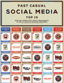 Infographic: Fast Casual Social Media Top 10