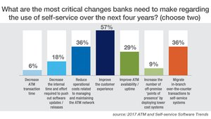 Participants in the formal survey also saw customer experience as a top priority; hand-in-hand goals of reducing cost and driving transactions to the ATM tied for second place.