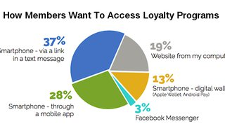 """Choice"" Drives Successful Mobile Loyalty Program Engagement"