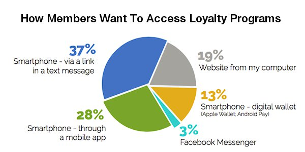 """""""Choice"""" Drives Successful Mobile Loyalty Program Engagement"""