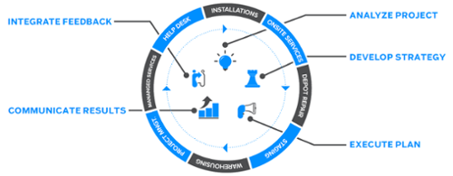 ZIVELO Introduces Turn-Key Kiosk Deployment Services