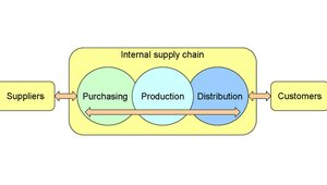 How to maximize your supply chain strategy