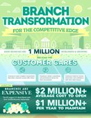 Virtual Teller Machines: Branch Transformation for the Competitive Edge