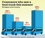Food truck segment speeding up