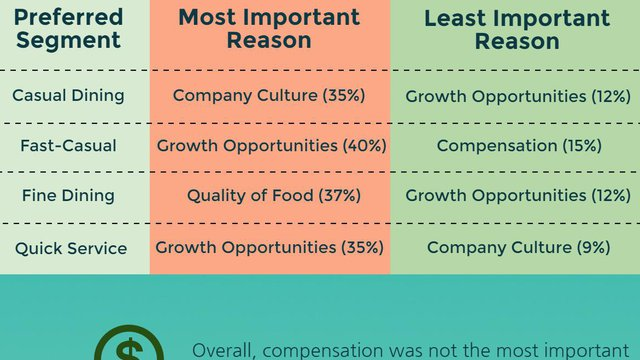 Infographic: Which restaurant segment do execs want to work for?