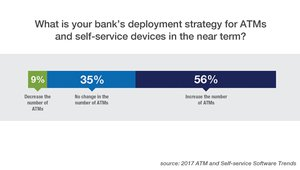Less than 10 percent of banking execs expected a drop in ATM numbers. More than half saw growth in the future, compared with slightly less than half among webinar attendees.