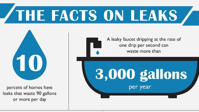 Save Water During Fix A Leak Week
