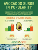 Avocados Surge in Popularity