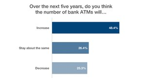 About a quarter of webinar attendees see a decline ahead in bank ATM numbers. This mixed group of industry members was decidedly less optimistic than the formal survey participants ...