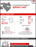 e-Commerce Trends in Middle East
