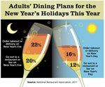 New Year's weekend provides rush for restaurants