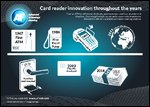 Card Reader Innovation throughout the Years