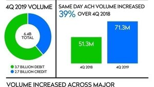 ACH payments increase during Q4, led by surge in same-day transactions