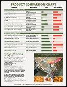 Fry Oil Product Comparison Chart