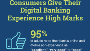 Survey: 95% of Americans give their digital banking apps thumbs up