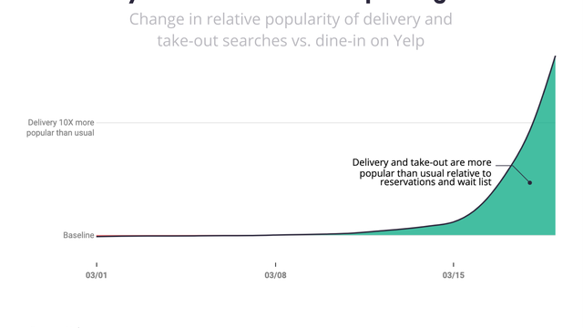 Les résultats de Yelp montrent que les consommateurs s'intéressent aux États-Unis frappés par une pandémie